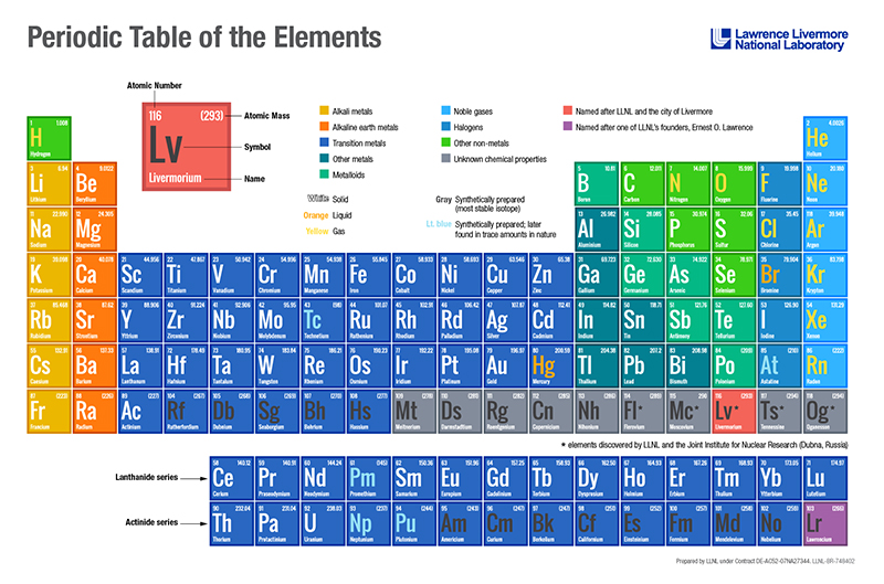 Superheavy element discovery glenn t seaborg institute periodic table of elements which includes the six most recently discovered elements urtaz Images